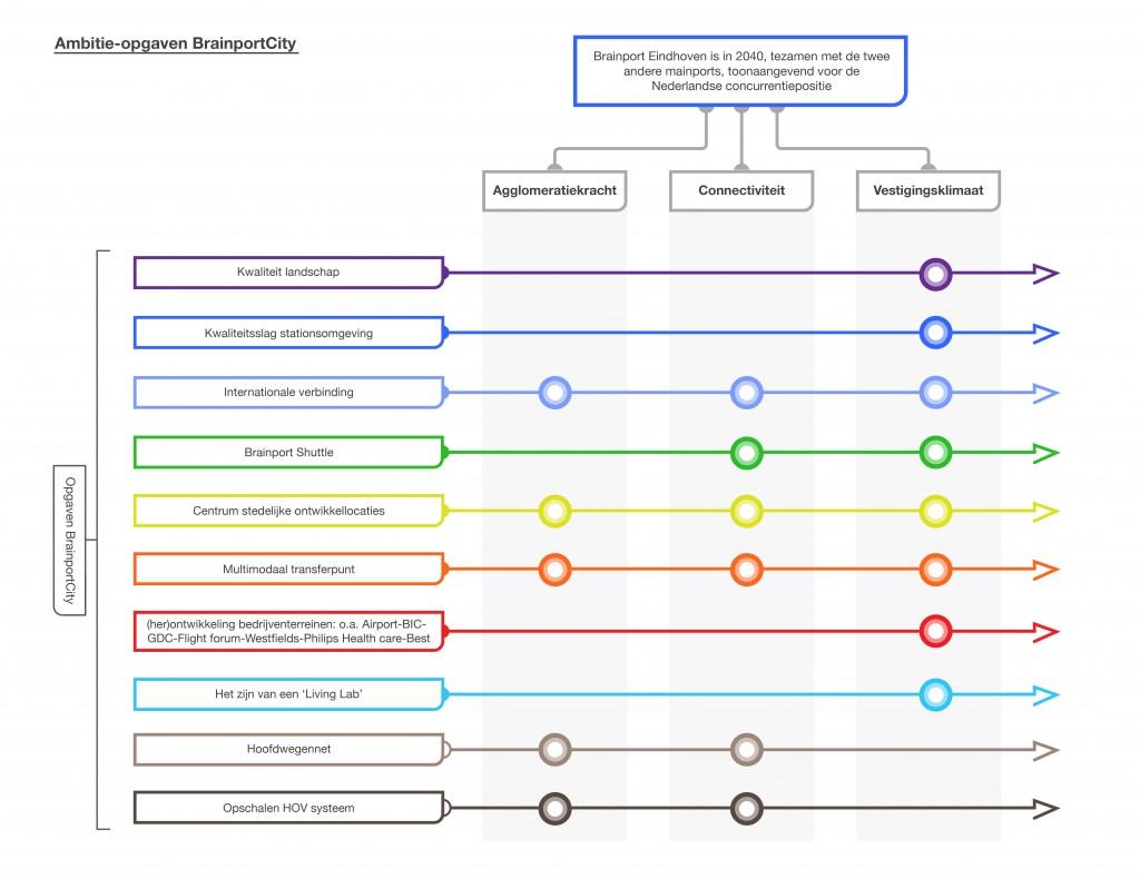 4 mirt onderzoek Brainport Eindhoven